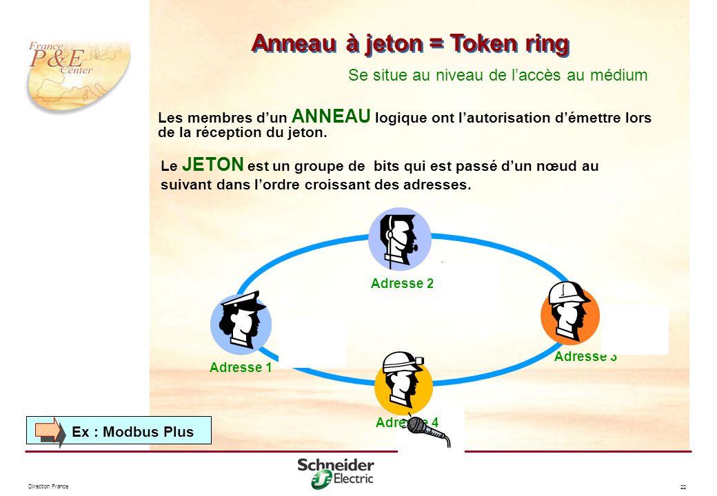 Anneau à jeton = Token ring