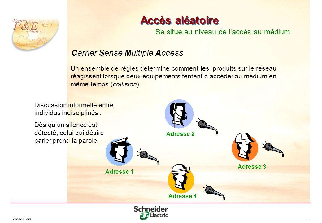 Accès aléatoire Carrier Sense Multiple Access