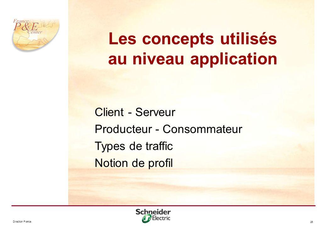 Les concepts utilisés au niveau application