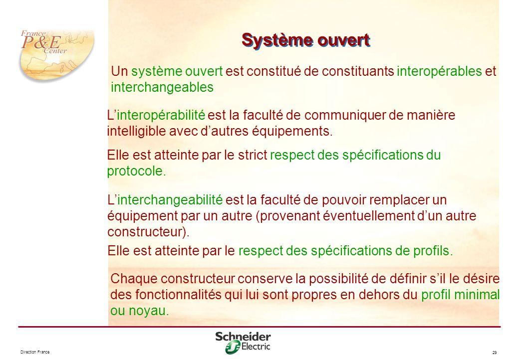 Système ouvert Un système ouvert est constitué de constituants interopérables et interchangeables.