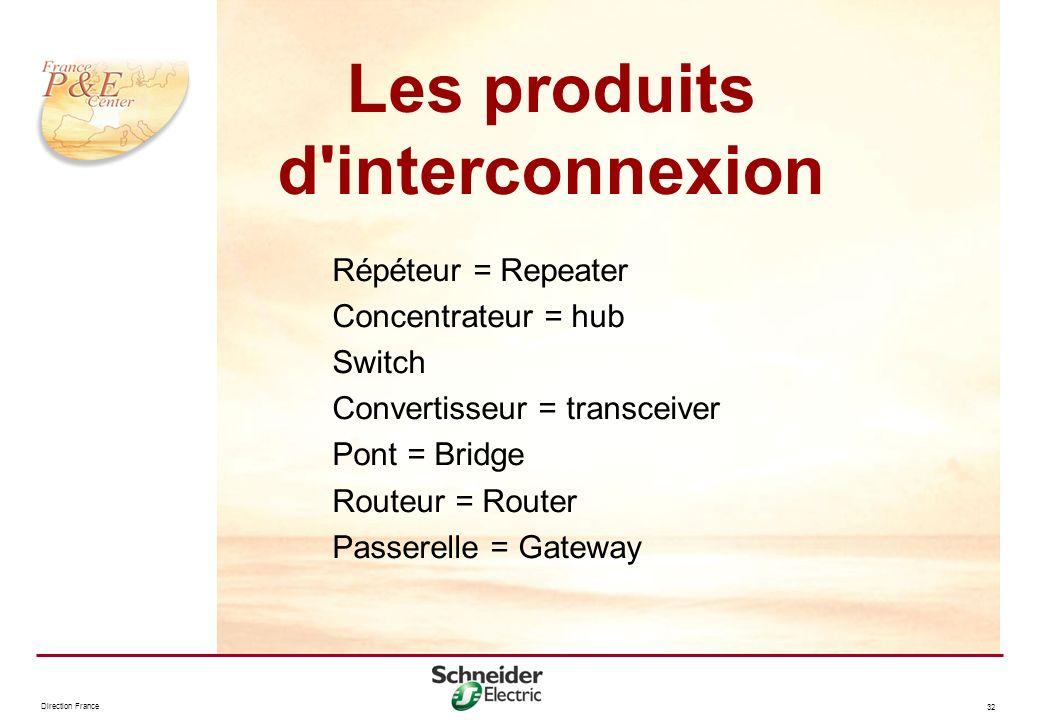 Les produits d interconnexion