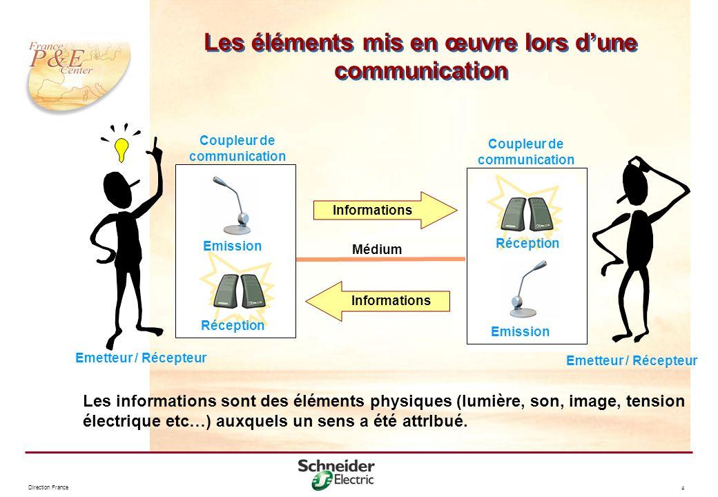 Les éléments mis en œuvre lors d'une communication
