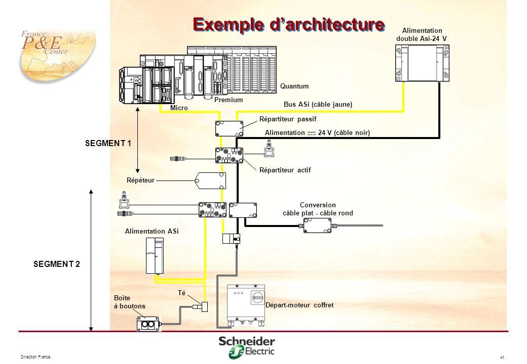 Exemple d'architecture