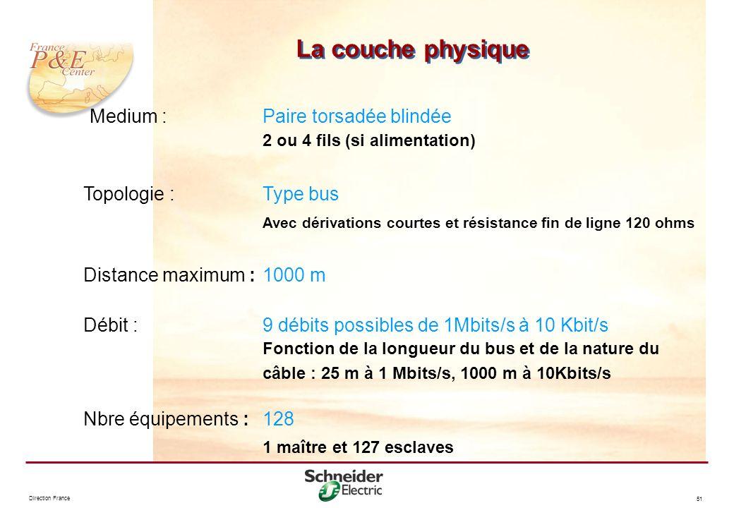 La couche physique Medium : Paire torsadée blindée 2 ou 4 fils (si alimentation) Topologie : Type bus.