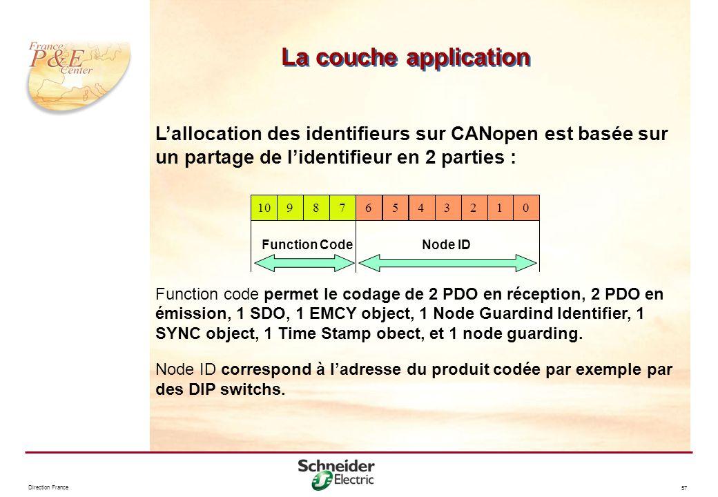 La couche application L'allocation des identifieurs sur CANopen est basée sur un partage de l'identifieur en 2 parties :