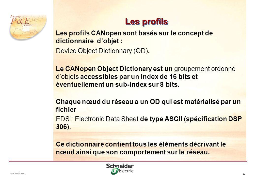 Les profils Les profils CANopen sont basés sur le concept de dictionnaire d'objet : Device Object Dictionnary (OD).