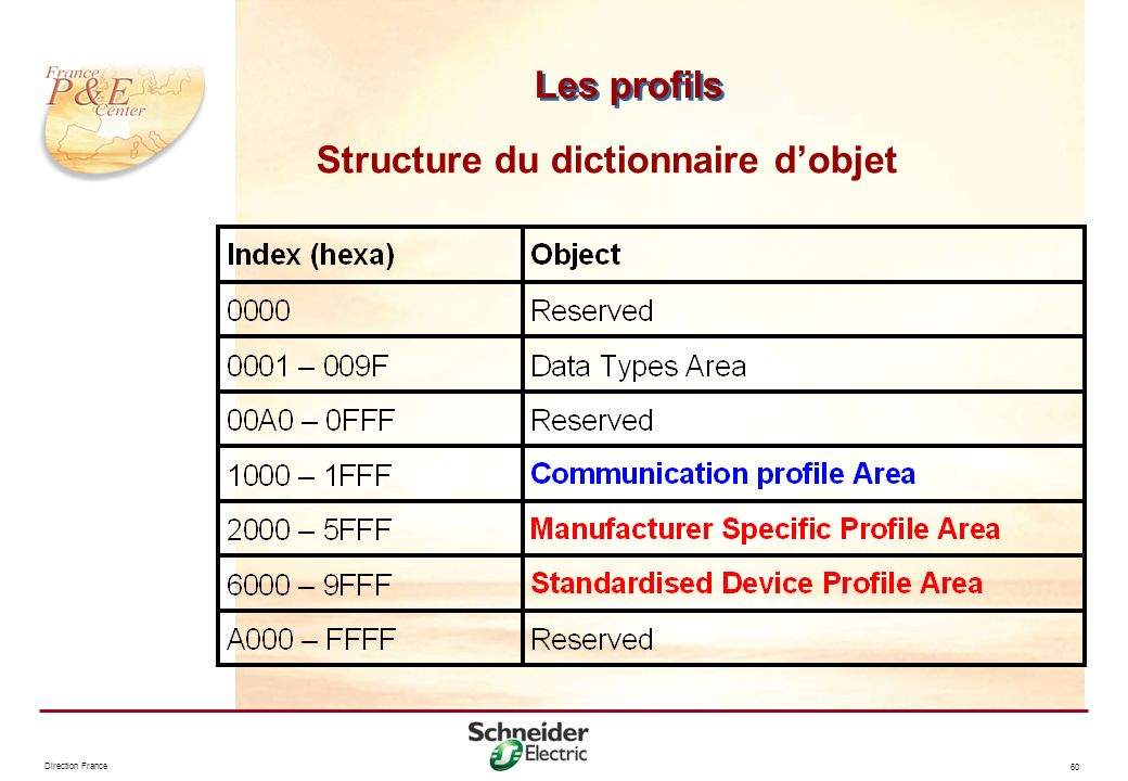 Structure du dictionnaire d'objet