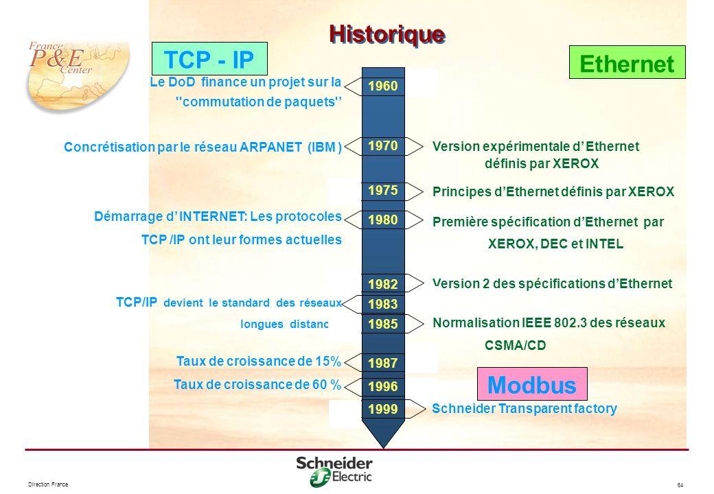 Historique TCP - IP Ethernet Modbus