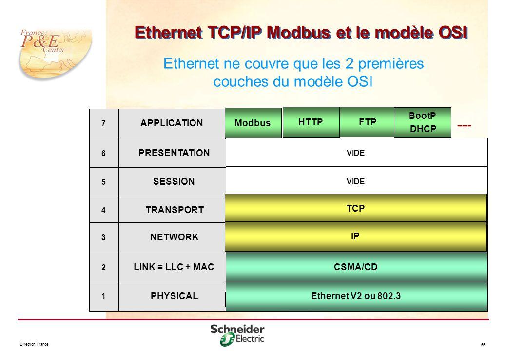 Ethernet TCP/IP Modbus et le modèle OSI