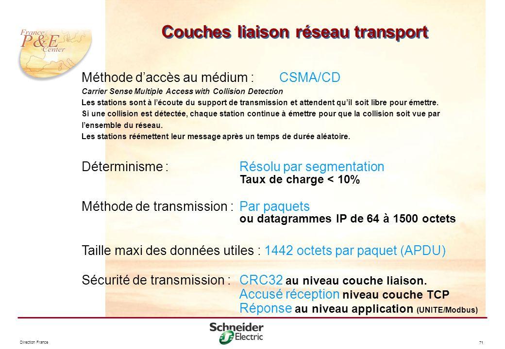 Couches liaison réseau transport