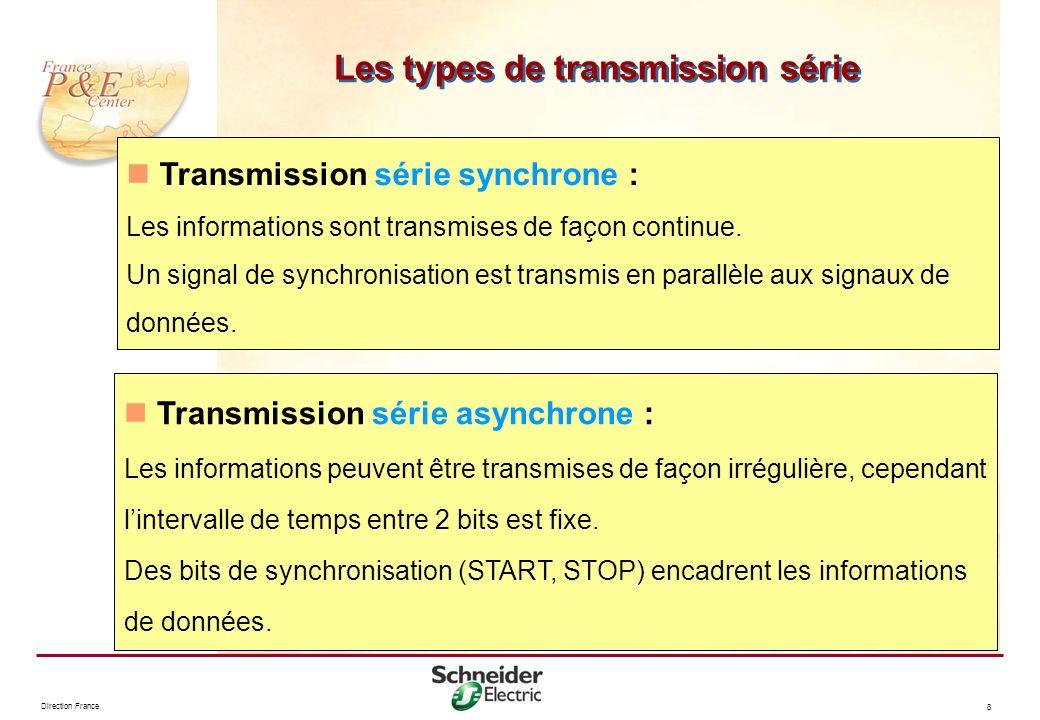 Les types de transmission série