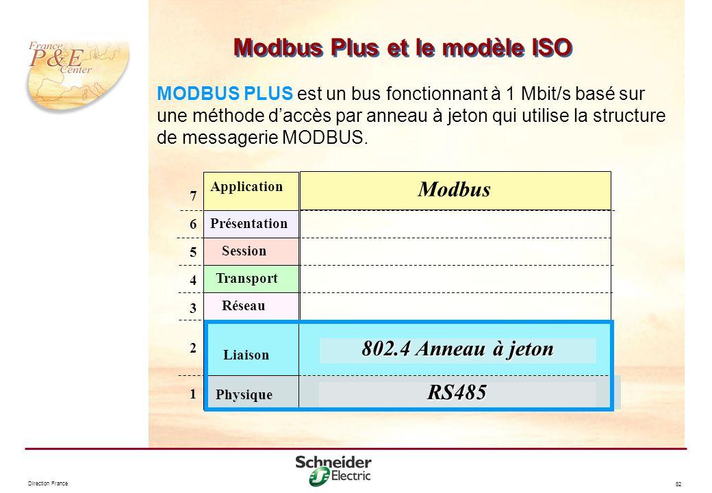 Modbus Plus et le modèle ISO