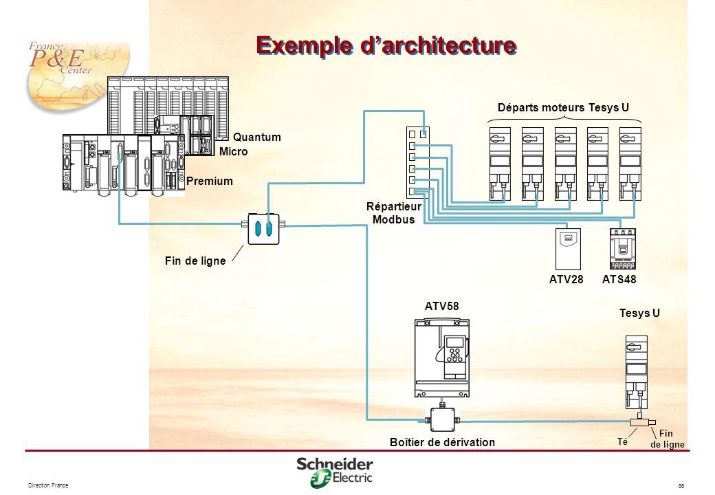 Exemple d'architecture Départs moteurs Tesys U