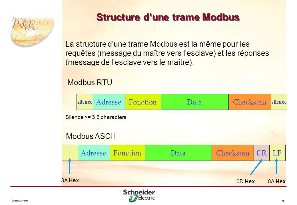 Structure d'une trame Modbus