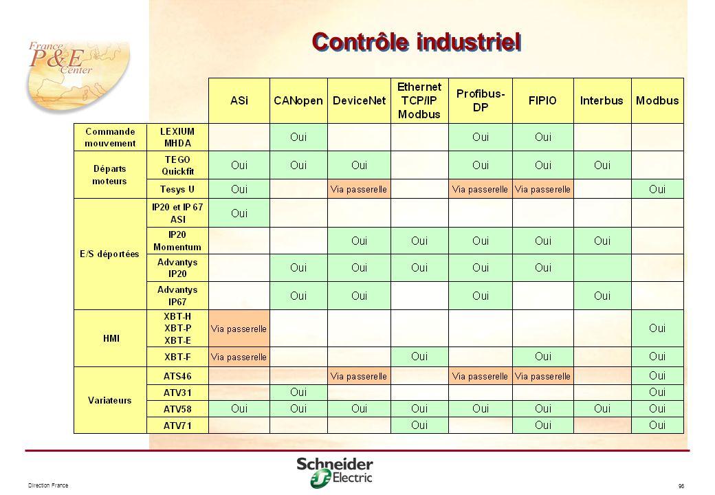 Contrôle industriel Notes :
