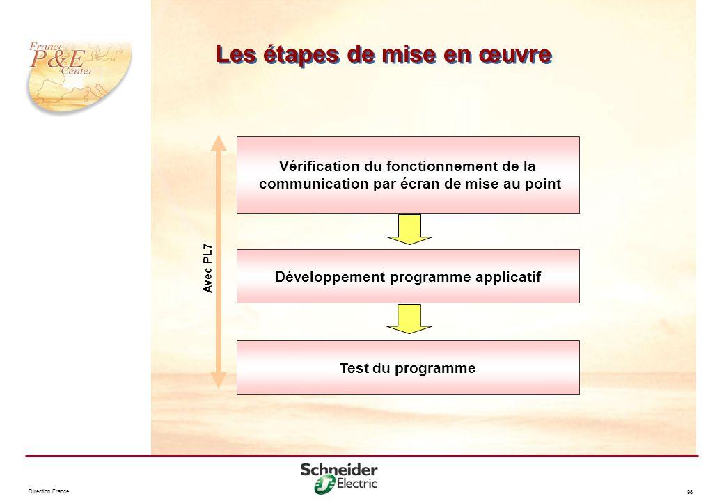 Les étapes de mise en œuvre
