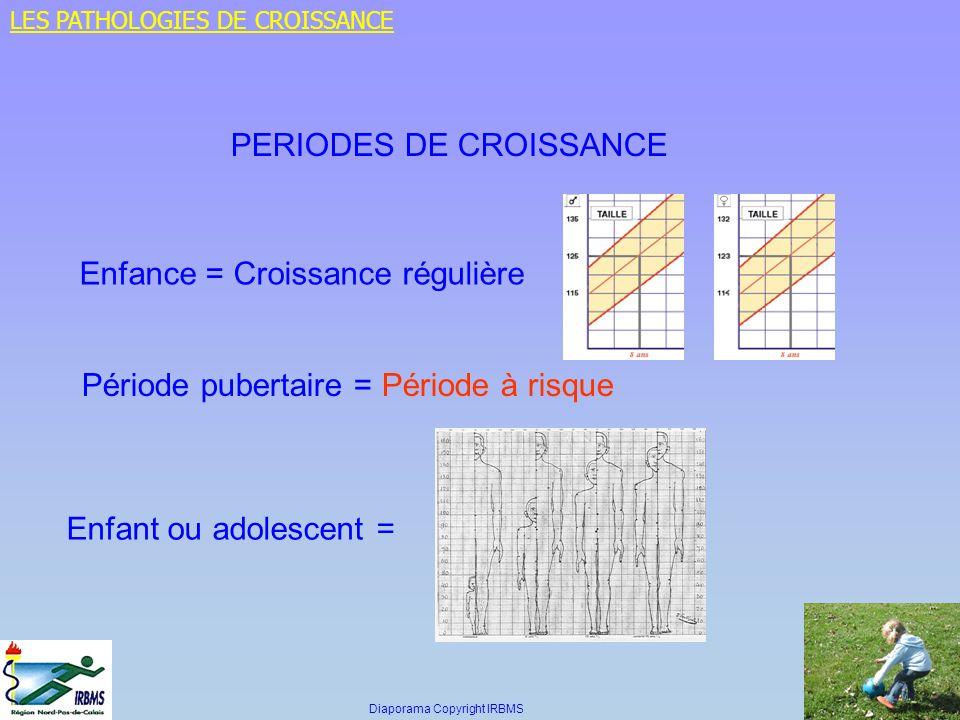 PERIODES DE CROISSANCE
