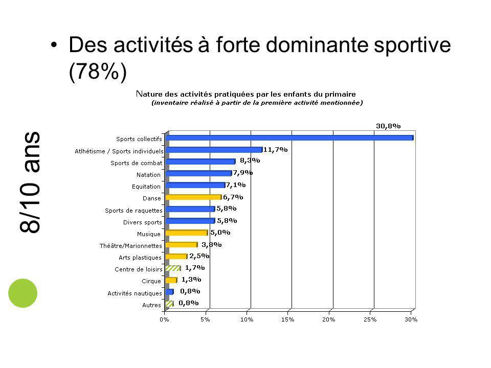 Des activités à forte dominante sportive (78%)