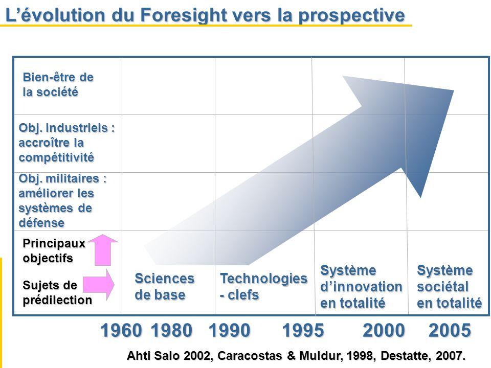 L'évolution du Foresight vers la prospective