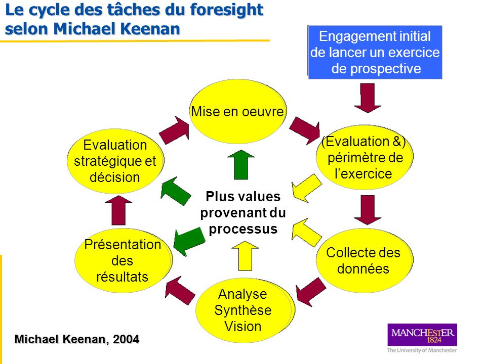 Le cycle des tâches du foresight selon Michael Keenan