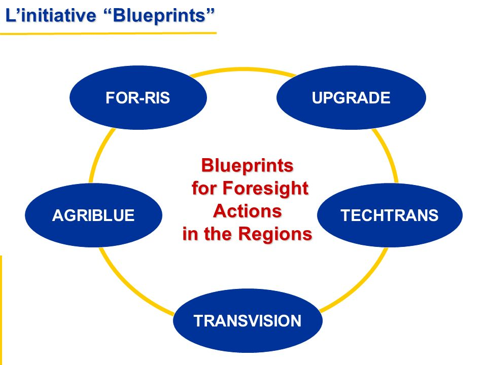 Blueprints for Foresight Actions in the Regions
