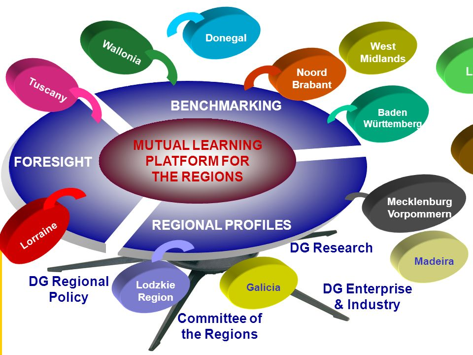 MUTUAL LEARNING PLATFORM FOR