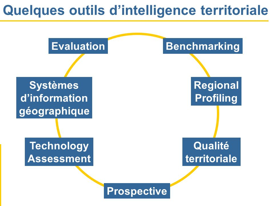 Quelques outils d'intelligence territoriale