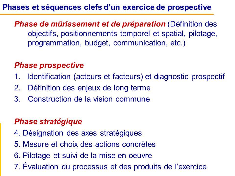 Phases et séquences clefs d'un exercice de prospective