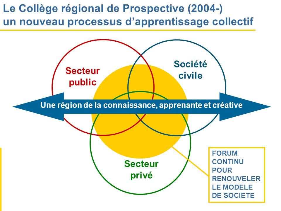 Le Collège régional de Prospective (2004-)
