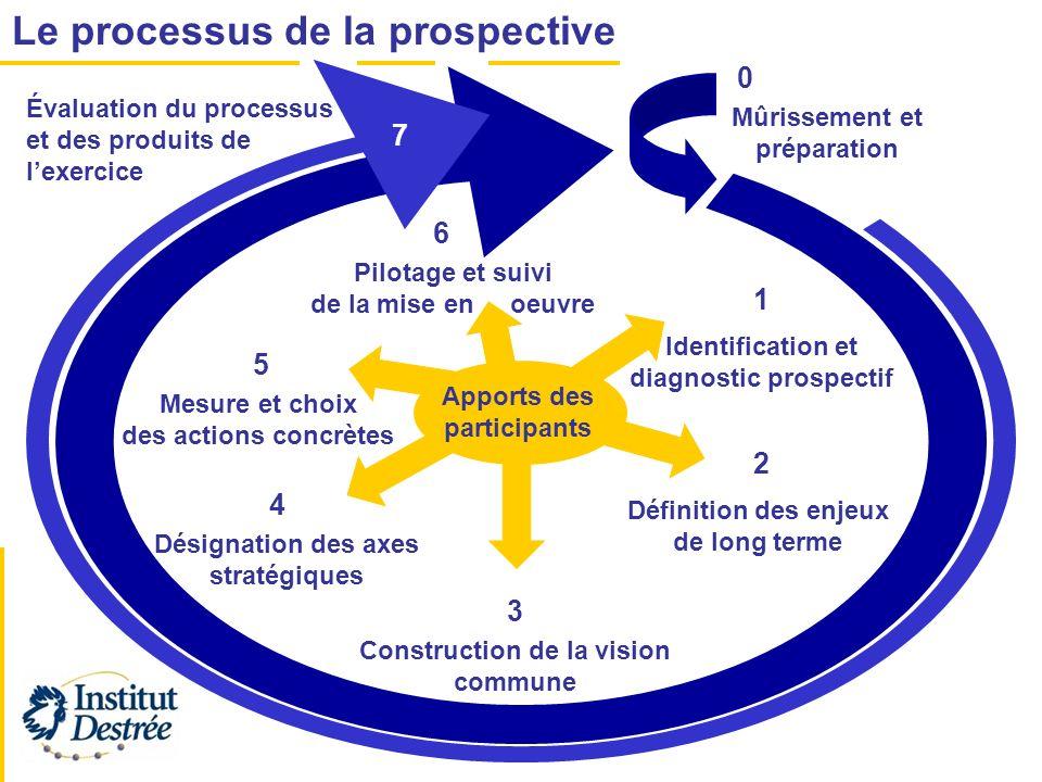 Le processus de la prospective