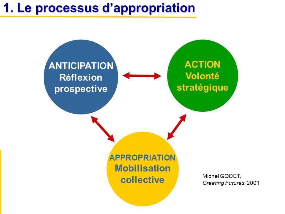 1. Le processus d'appropriation