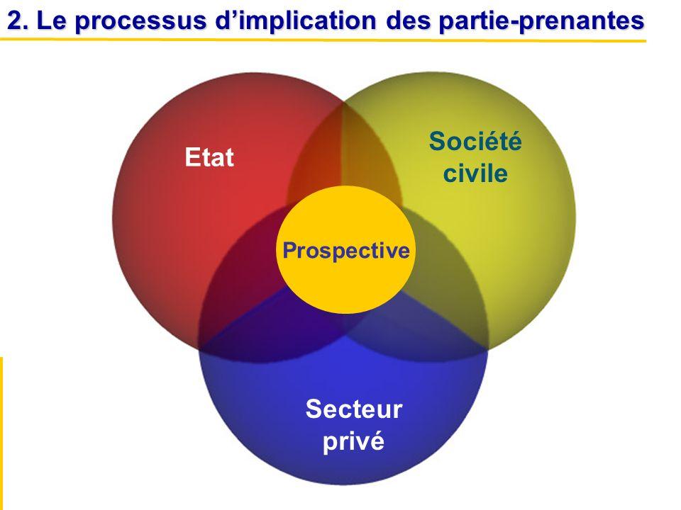 Société civile Etat Secteur privé