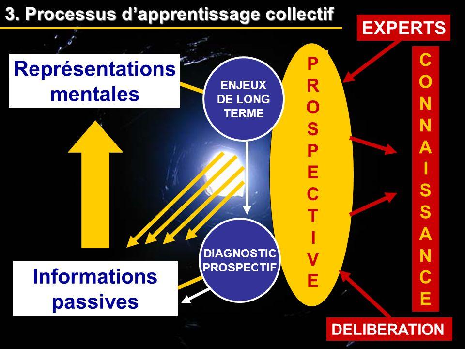 Représentations mentales Informations passives