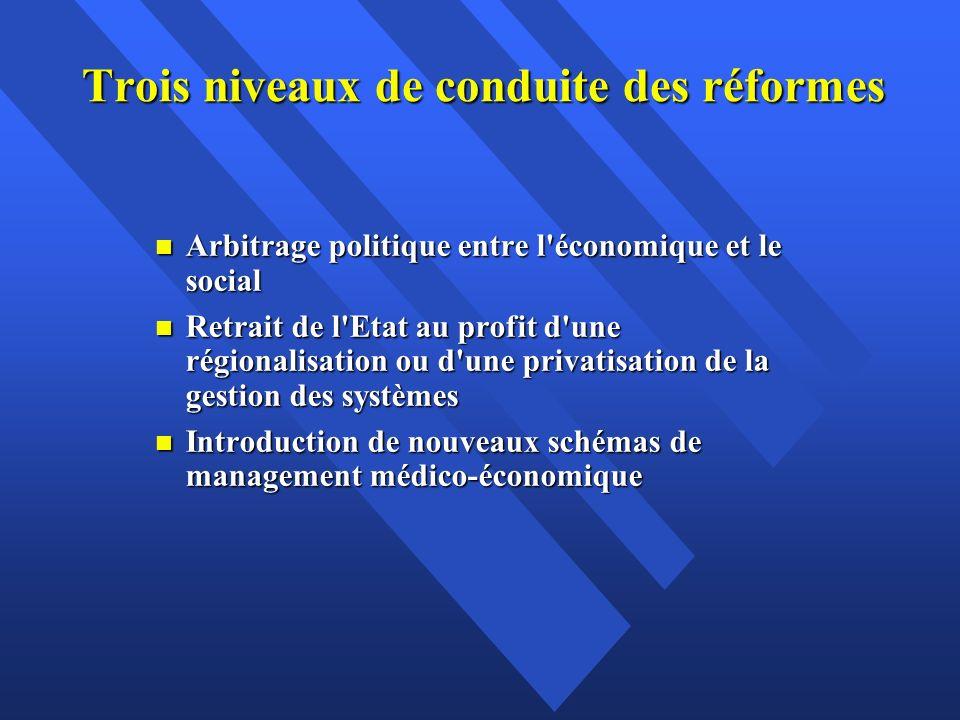 Trois niveaux de conduite des réformes