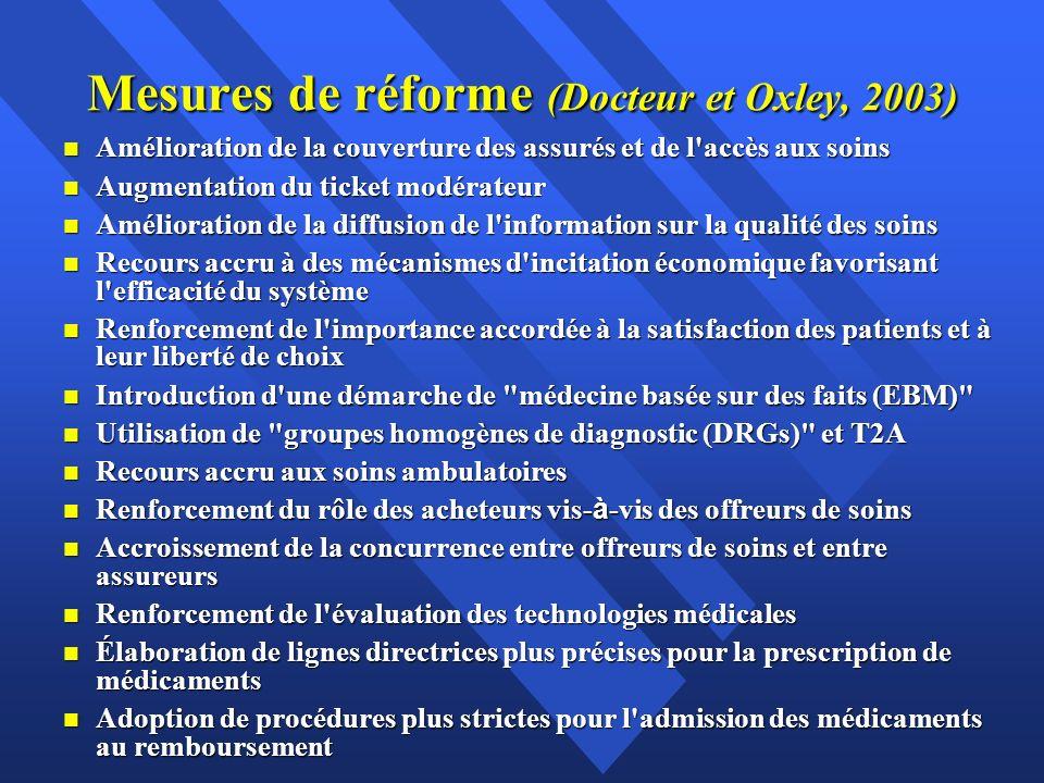 Mesures de réforme (Docteur et Oxley, 2003)