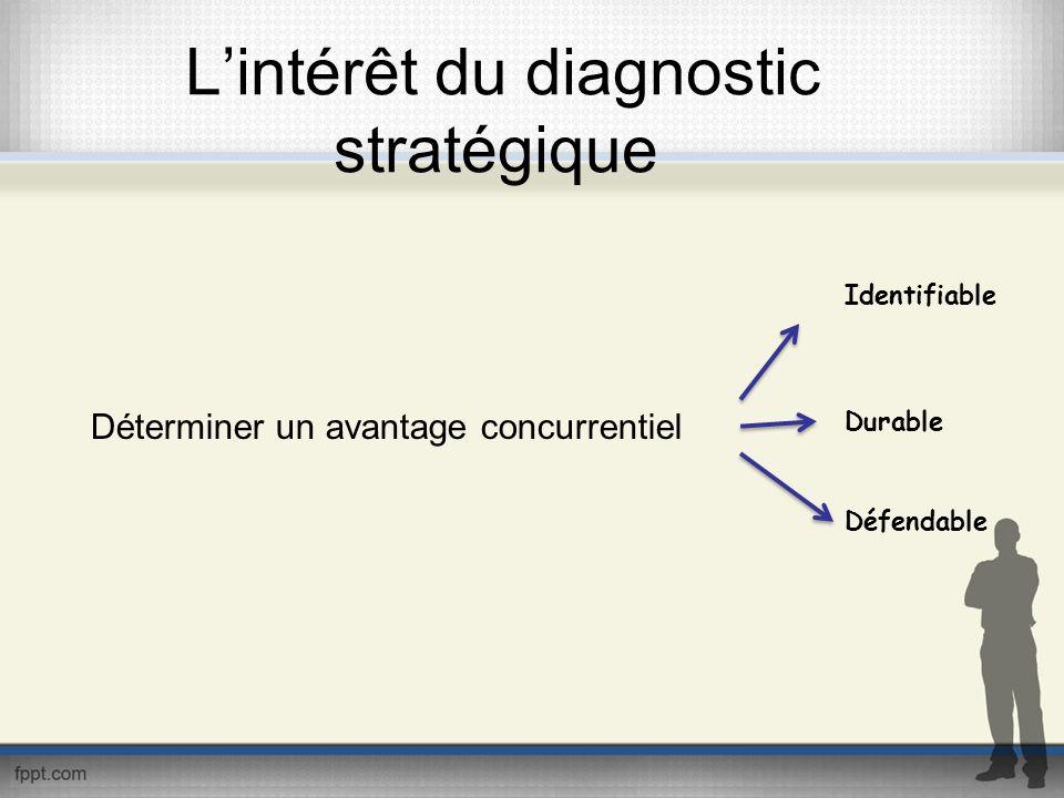 L'intérêt du diagnostic stratégique