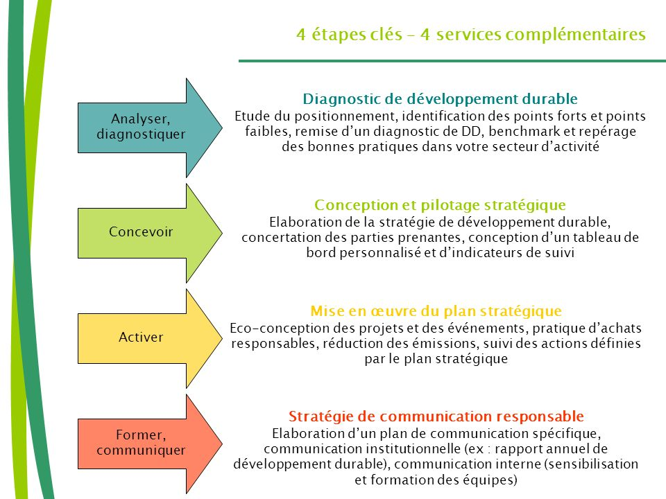 4 étapes clés – 4 services complémentaires