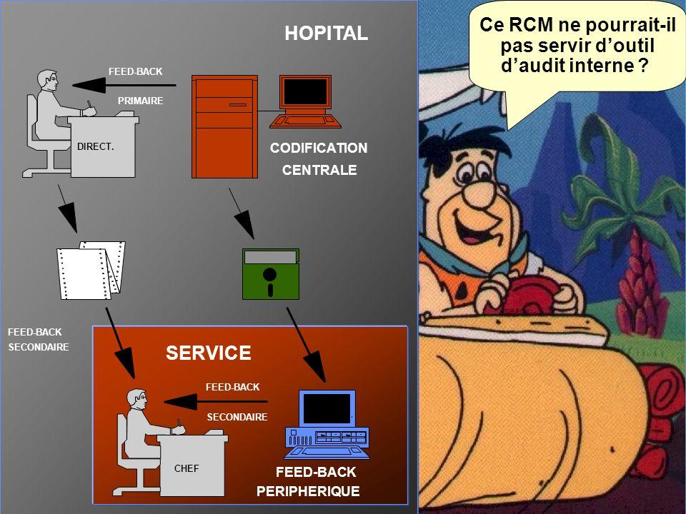 Ce RCM ne pourrait-il pas servir d'outil d'audit interne