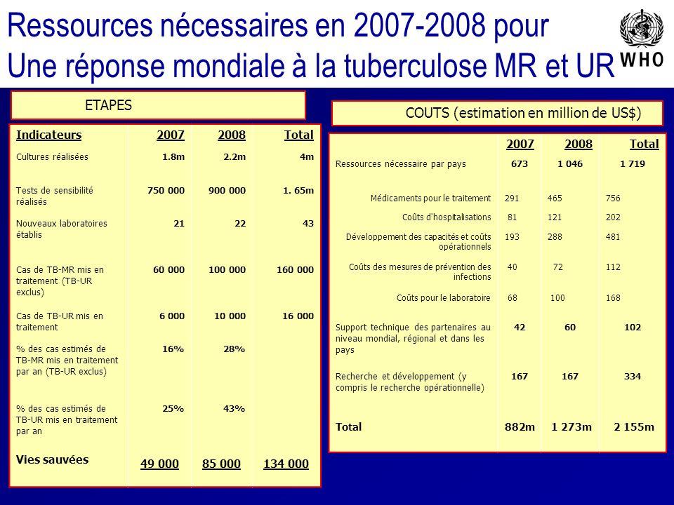 Ressources nécessaires en 2007-2008 pour