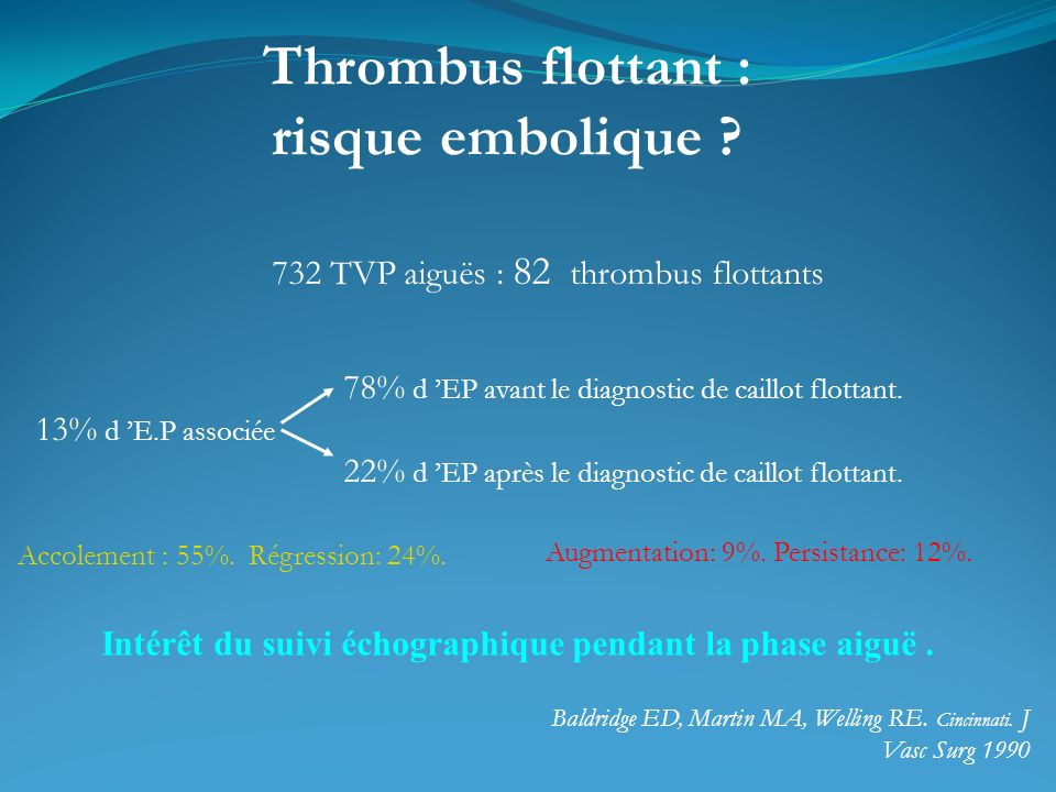 732 TVP aiguës : 82 thrombus flottants