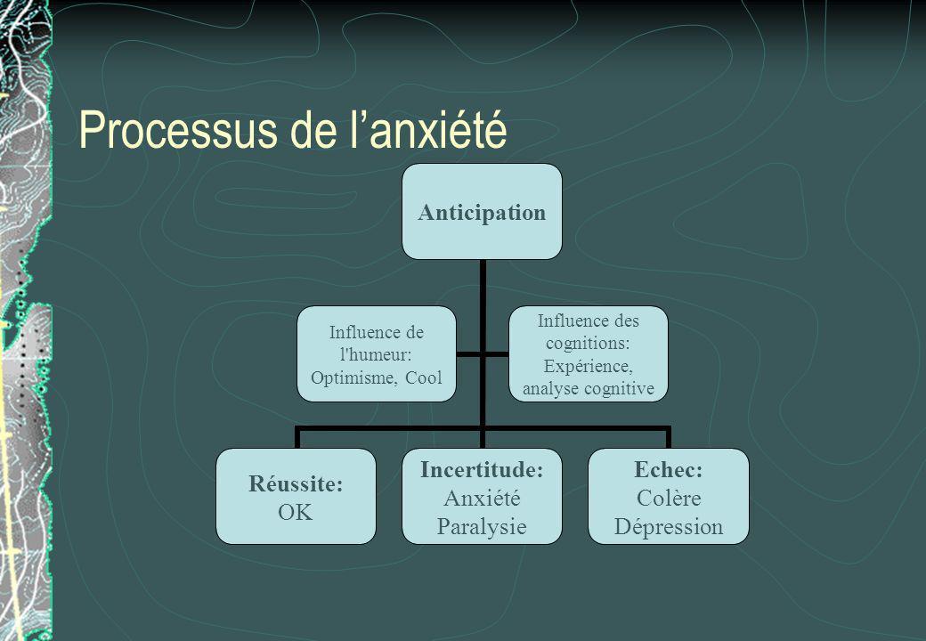 Processus de l'anxiété