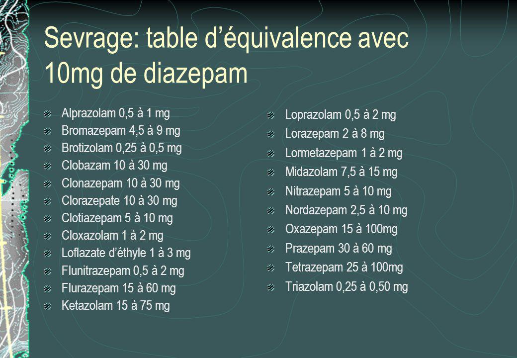 Sevrage: table d'équivalence avec 10mg de diazepam