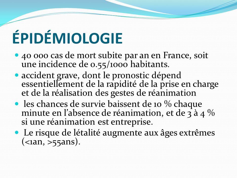 ÉPIDÉMIOLOGIE 40 000 cas de mort subite par an en France, soit une incidence de 0.55/1000 habitants.