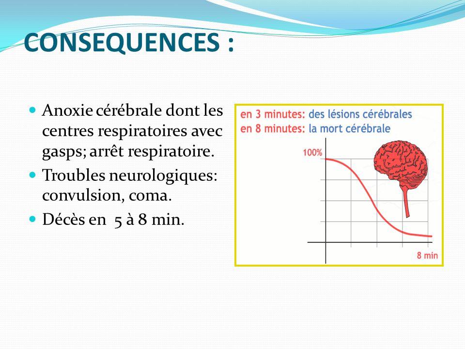 CONSEQUENCES : Anoxie cérébrale dont les centres respiratoires avec gasps; arrêt respiratoire. Troubles neurologiques: convulsion, coma.