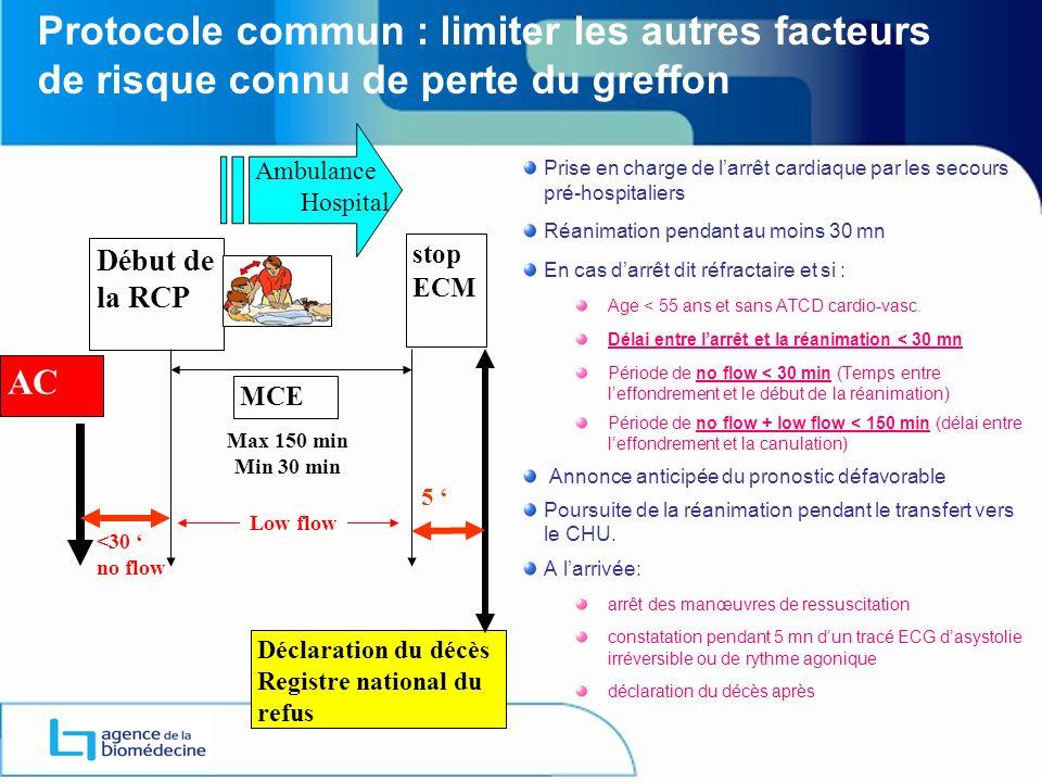 ANNEXE 1 Protocole commun : limiter les autres facteurs de risque connu de perte du greffon. Ambulance.