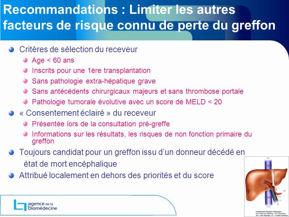 Recommandations : Limiter les autres facteurs de risque connu de perte du greffon