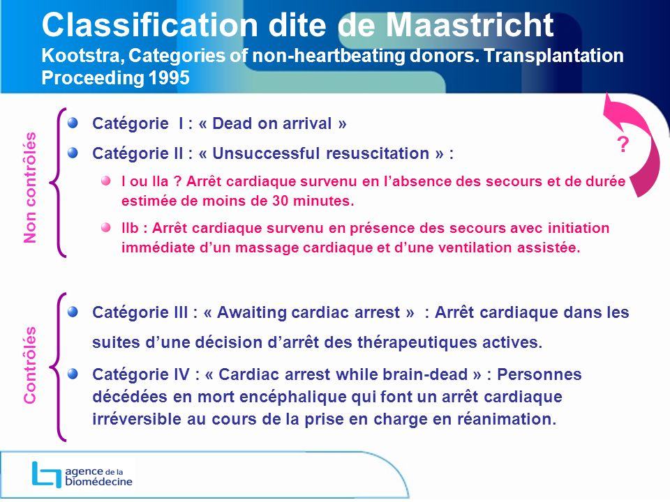 ANNEXE 1 Classification dite de Maastricht Kootstra, Categories of non-heartbeating donors. Transplantation Proceeding 1995.
