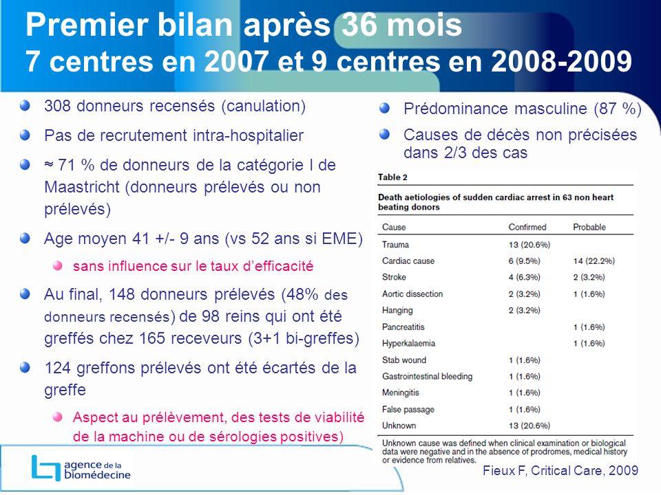 ANNEXE 1 Premier bilan après 36 mois 7 centres en 2007 et 9 centres en 2008-2009. 308 donneurs recensés (canulation)