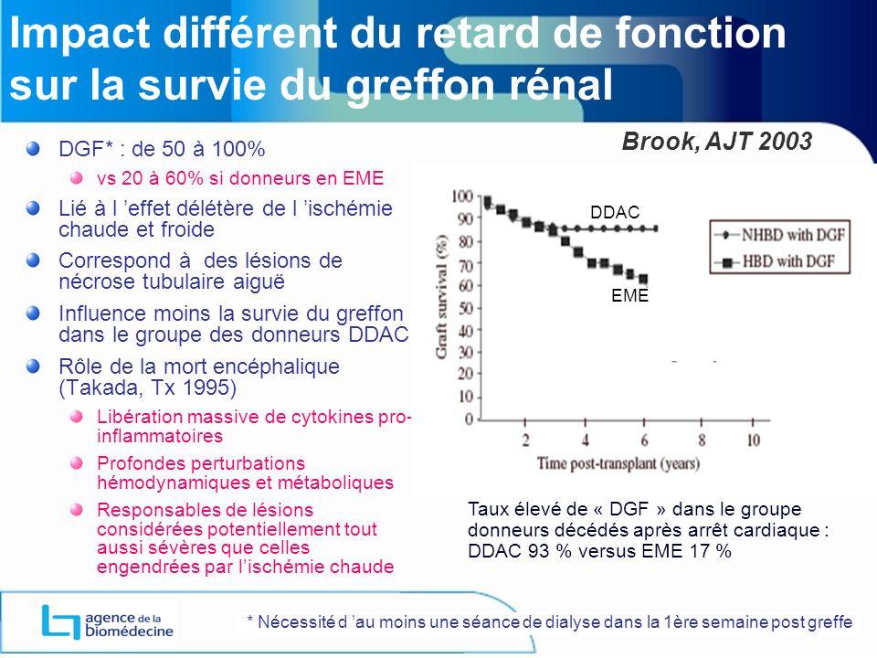 Impact différent du retard de fonction sur la survie du greffon rénal