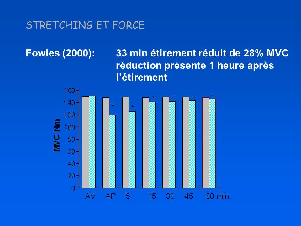 STRETCHING ET FORCE Fowles (2000): 33 min étirement réduit de 28% MVC réduction présente 1 heure après l'étirement.